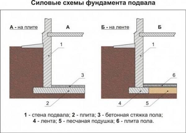 Подземная часть здания