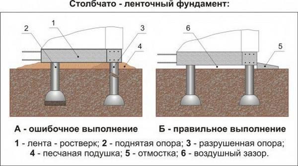 Столбчато-ленточный фундамент своими руками видео