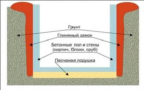 Гидроизоляционные цокольные работы